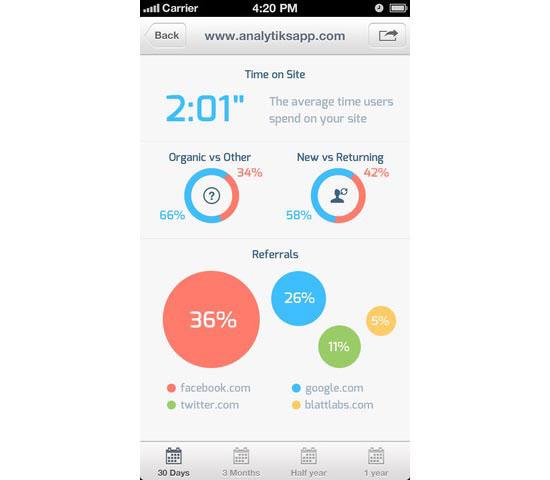 Analytiks 2 Mobile User Interface Design Inspiration