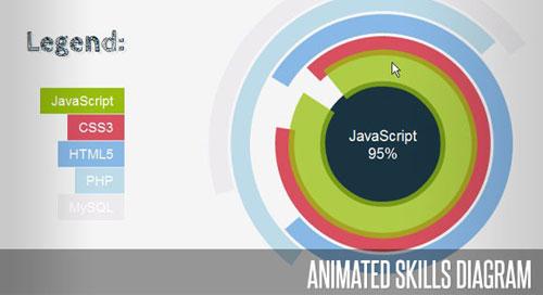 Animated Skills Diagram with Raphaël