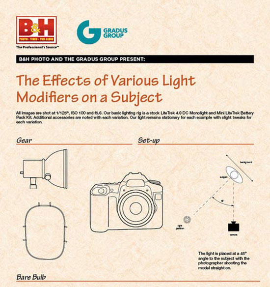 The Effects of Various Light Modifiers on a Subject
