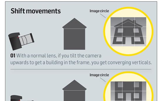 Lens shift and tilt movements explained