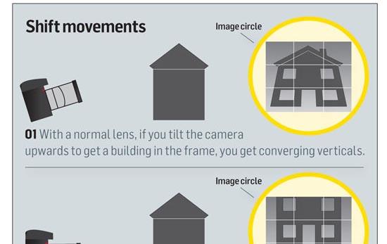 Lens shift and tilt movements explained