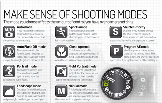 Canon vs Nikon: shooting modes compared and explained