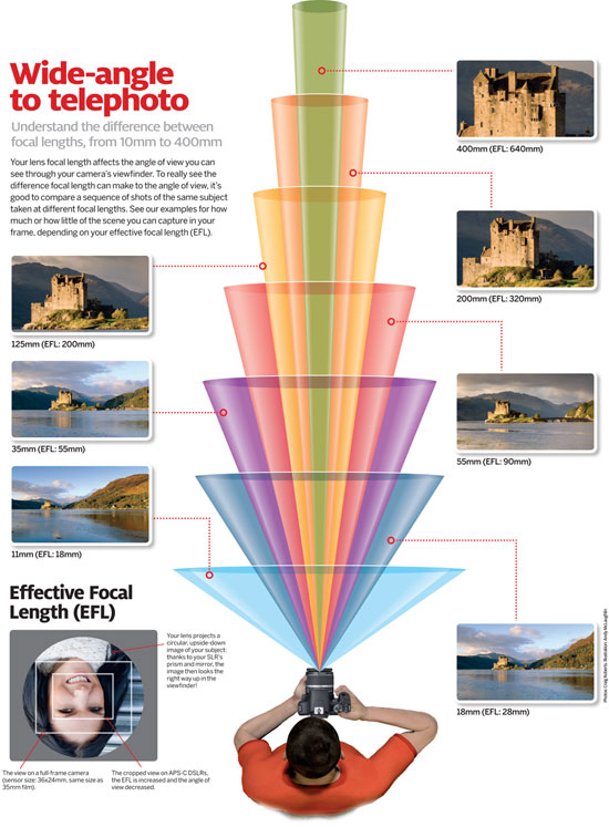 Cheat Sheet Friday: what your camera captures at every lens' focal length