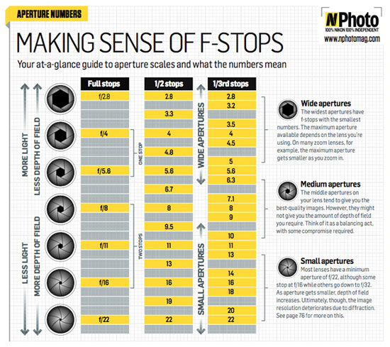 Free f-stop chart: master your aperture