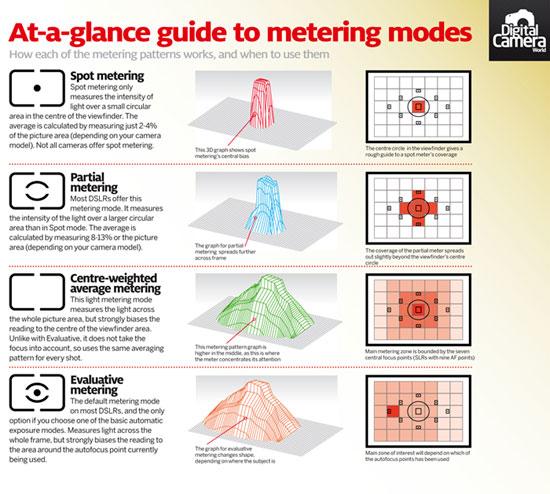 photography manual mode cheat sheet