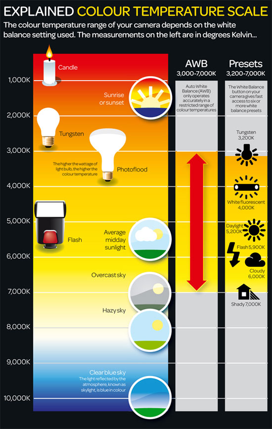 What is color temperature: free photography cheat sheet