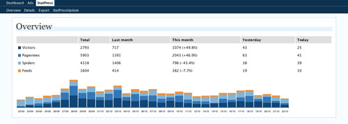 WP Stats wordpress plugin