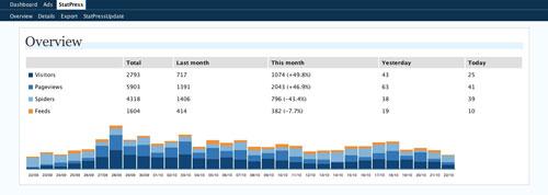 WP Stats wordpress plugin