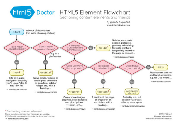HTML5 Element Flowchart Cheat Sheet