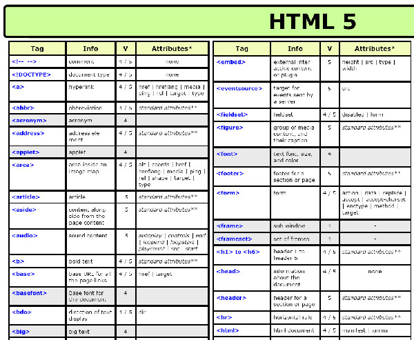 HTML 5 Cheat Sheet (PDF)