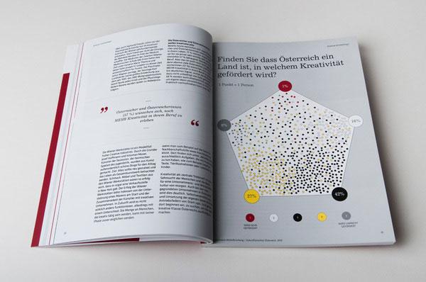 Österreich 2025 Editorial Design Inspiration