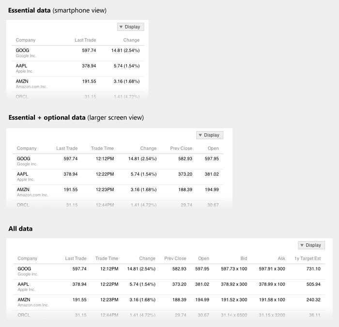 A Responsive Design Approach for Complex, Multicolumn Data Tables