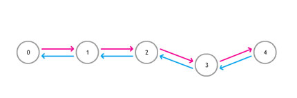 Data Structures: Linked List Actionscript tutorial
